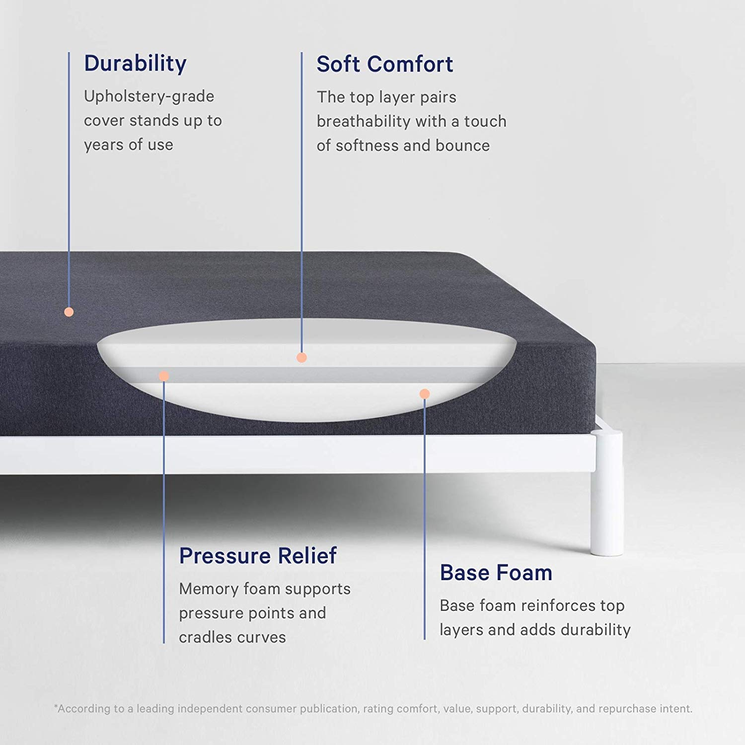 Casper Sleep Mattress Review